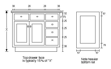 Cabinet Face Dimensions